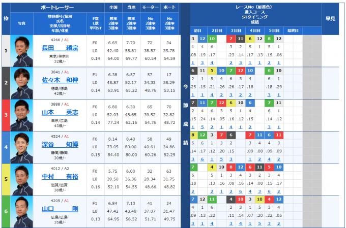 第30回キリンカップ(G3平和島)||競艇予想|最終日(12R優勝戦)|1号艇「長田頼宗」がフラグ通りに優勝を飾る!【5月30日】