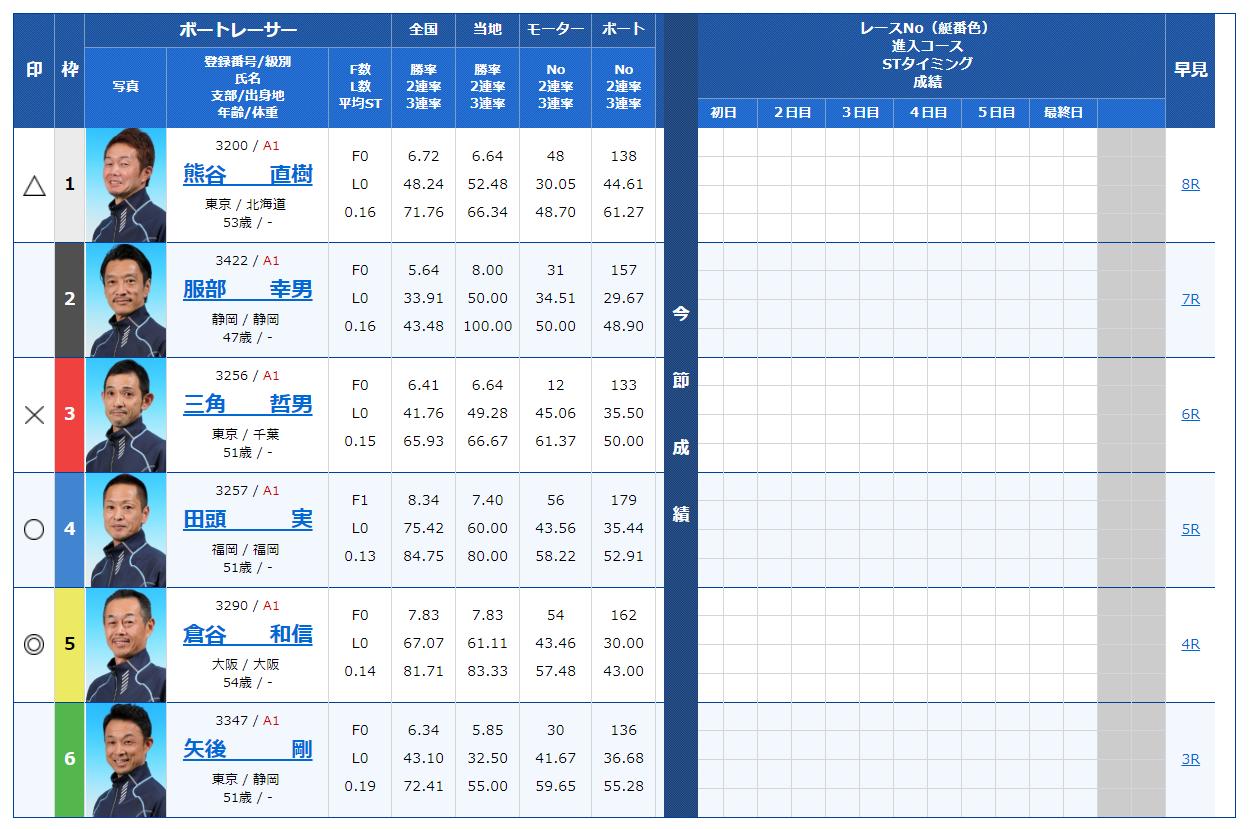 【競艇予想|多摩川】G3マスターズリーグ第3戦マンスリーBOATRACE杯(初日/12Rファン選抜D戦)│【7月5日】