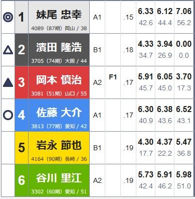 蒲郡ボート龍神杯20190111