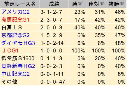 日経賞 臨戦過程