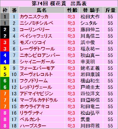 桜花賞 出馬表