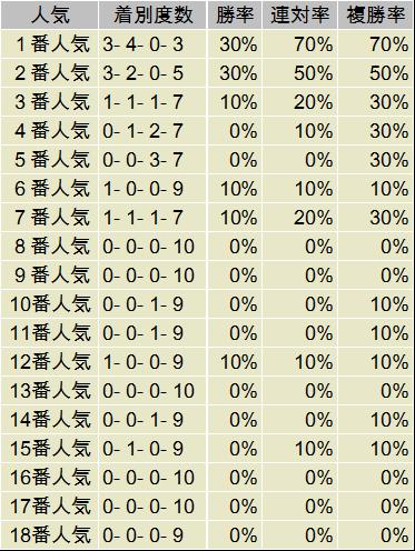 桜花賞 人気別データ