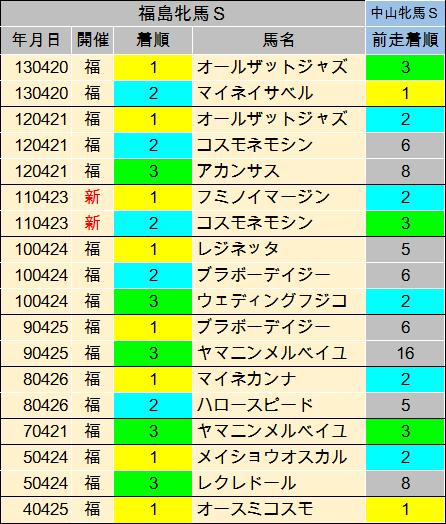 福島牝馬S 過去
