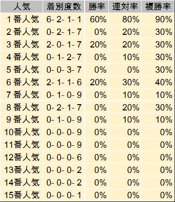 大阪杯 過去データ