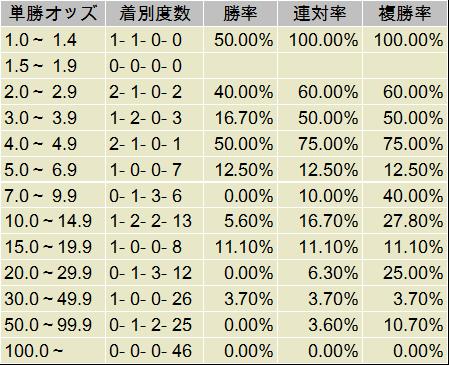 桜花賞 単勝オッズ