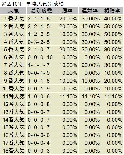 阪神牝馬S 単勝人気別データ