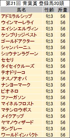 【青葉賞 2014】過去データと予想見解