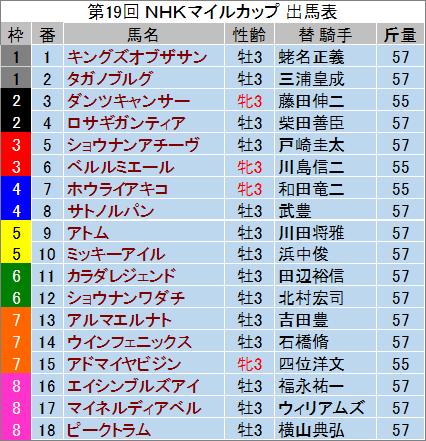 【NHKマイルカップ 2014】最終予想の発表!