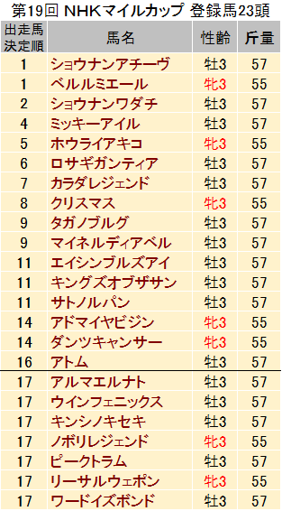 【NHKマイルカップ 2014】過去データと予想見解