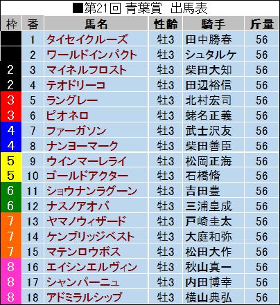 【青葉賞 2014】最終予想発表!