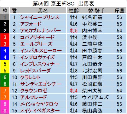 【京王杯SC 2014】最終予想の発表!