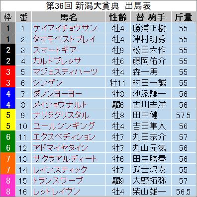 【新潟大章典 2014】最終予想の発表!