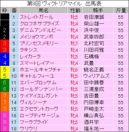 【ヴィクトリアマイル】最終予想の発表!