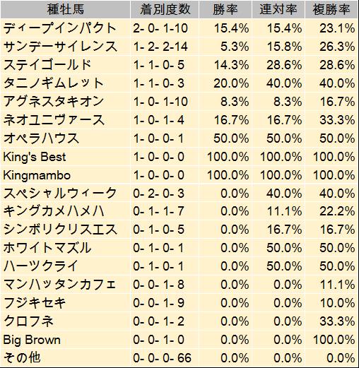 【日本ダービー 2014】過去データからの予想見解