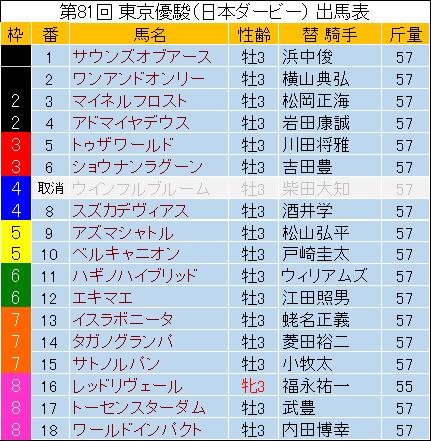 【日本ダービー 2014】最終予想の発表!