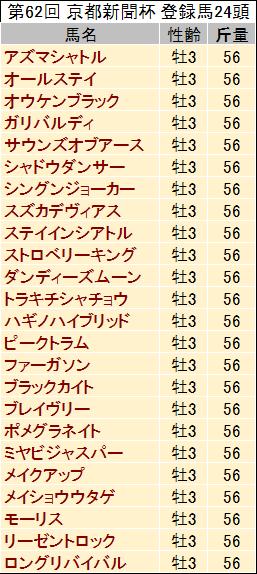 【京都新聞杯 2014】過去データと予想見解