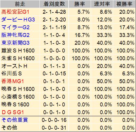 【京王杯SC 2014】過去データと予想見解