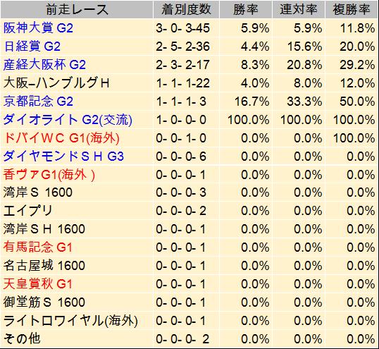 【天皇賞・春 2014】過去データと予想見解