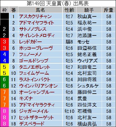 【天皇賞・春 2014】最終予想発表!