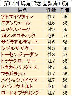 【鳴尾記念 2014】過去データからの予想見解