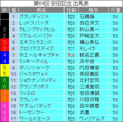 【安田記念 2014】最終予想の発表!