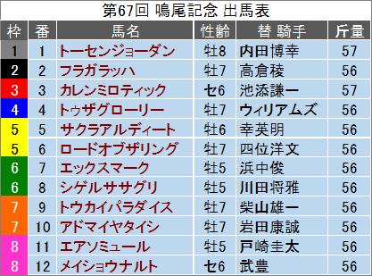 【鳴尾記念 2014】最終予想の発表!