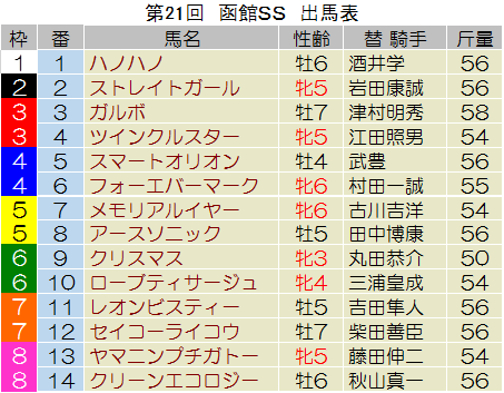 【函館スプリントステークス 2014】過去データからの予想見解