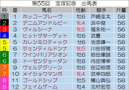 【宝塚記念 2014】最終予想の発表!
