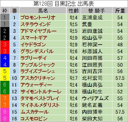 【目黒記念 2014】最終予想の発表!