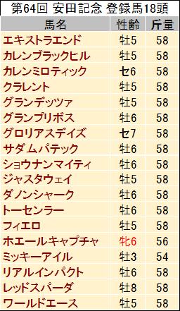 【安田記念 2014】過去データからの予想見解