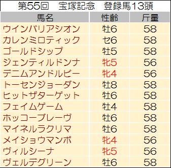 【宝塚記念 2014】過去データからの予想見解