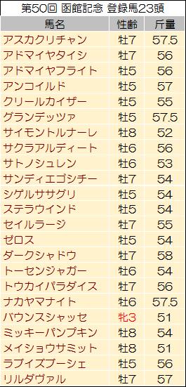 【函館記念 2014】過去データからの予想見解