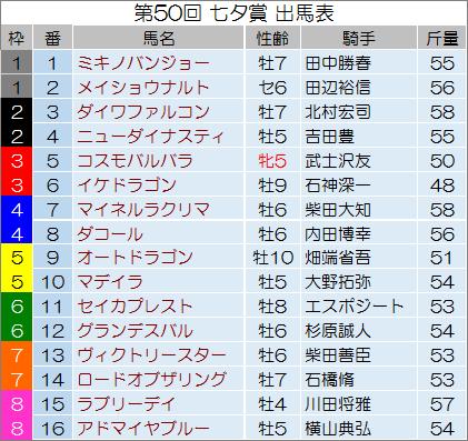 【七夕賞 2014】最終予想の発表!