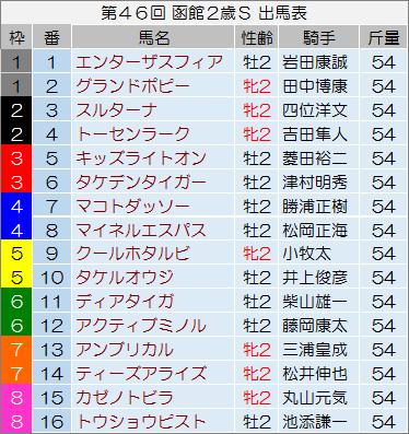 【函館2歳ステークス 2014】最終予想の発表!