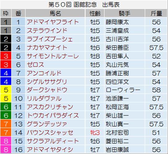 【函館記念 2014】最終予想の発表!