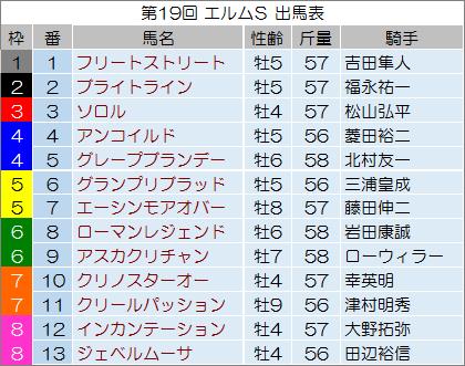 【エルムステークス 2014】最終予想の発表!