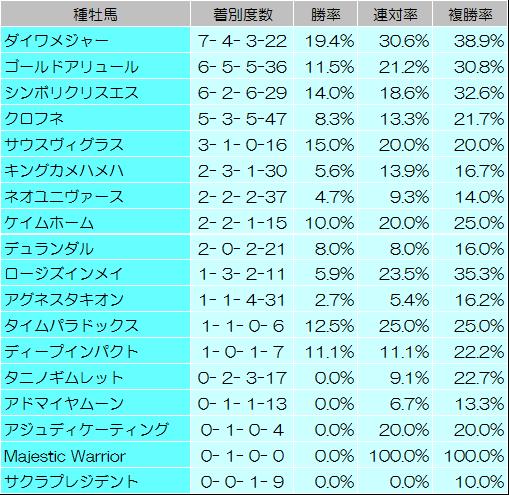 【プロキオンステークス 2014】過去データからの予想見解