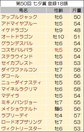 【七夕賞 2014】過去データからの予想見解