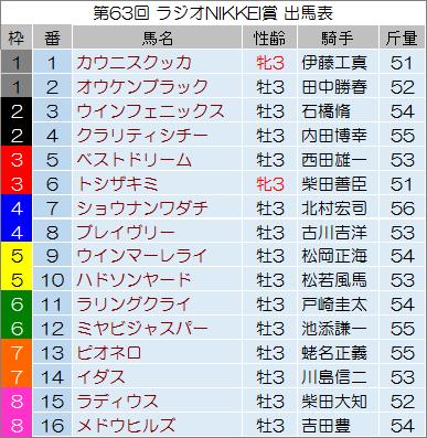【ラジオNIKKEI賞 2014】最終予想の発表!