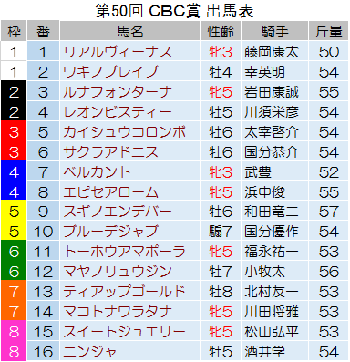 【CBC賞 2014】最終予想の発表!