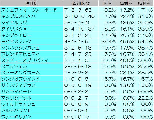 【函館2歳ステークス 2014】過去データからの予想見解