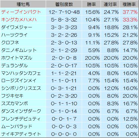 【中京記念 2014】過去データからの予想見解