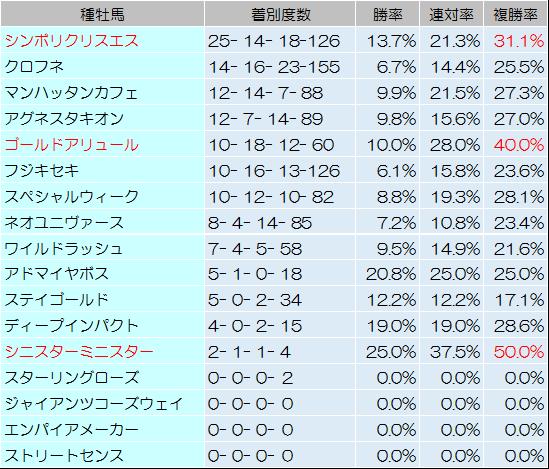 【エルムステークス 2014】過去データからの予想見解