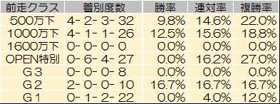 【ラジオNIKKEI賞 2014】過去データからの予想見解