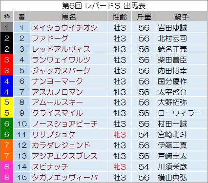 【レパードステークス 2014】最終予想の発表!