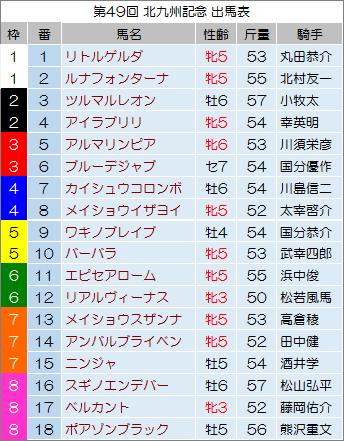 【北九州記念 2014】最終予想の発表!