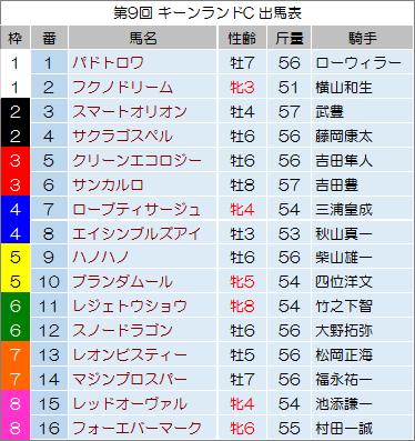 【キーンランドカップ 2014】最終予想の発表!