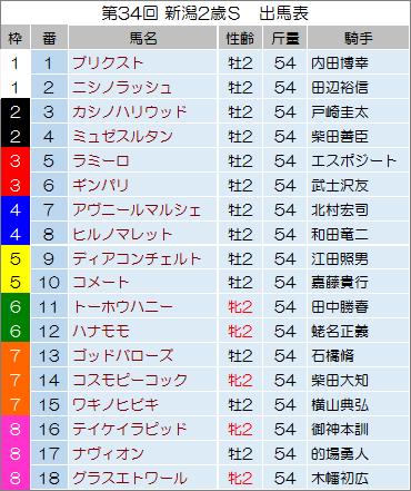 【新潟2歳ステークス 2014】最終予想の発表!
