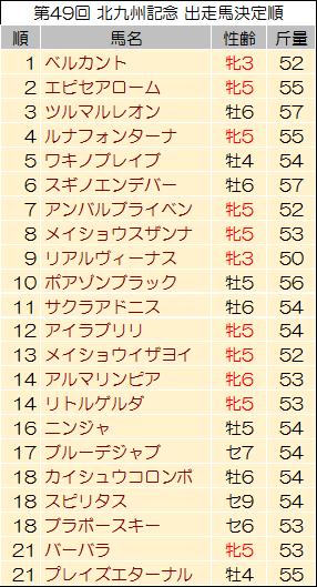 【北九州記念 2014】過去データからの考察と予想