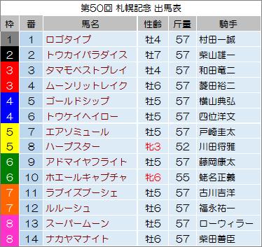 【札幌記念 2014】最終予想の発表!